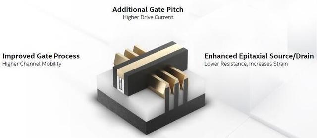 英特尔10 nm工艺引入全新晶体管技术追平7 nm