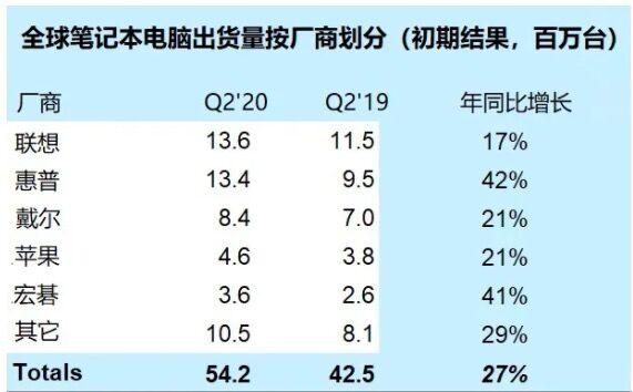 SA:二季度全球笔记本电脑出货量达 5420 万台 同比增长 27%