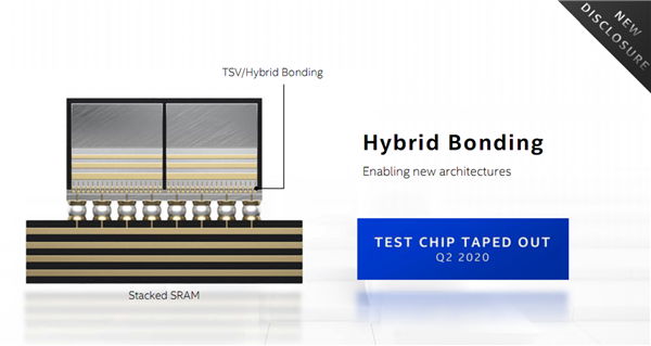 Intel宣布全新混合结合封装:凸点密度猛增25倍
