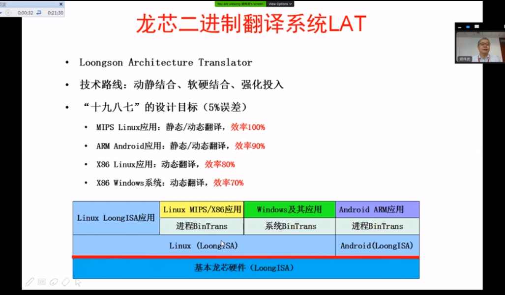 当年基于动态翻译x86的企业倒闭了,龙芯为什么还要坚持