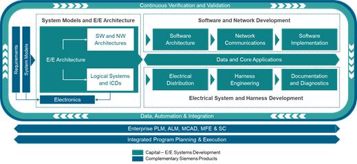 西门子扩展Xcelerator组合 助力电子电气系统开发