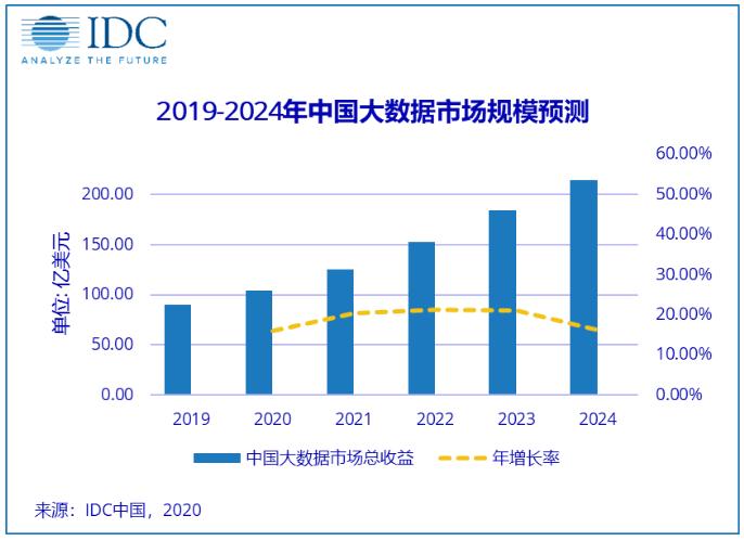 中国大数据市场规模将在2020年达到104.2亿美元