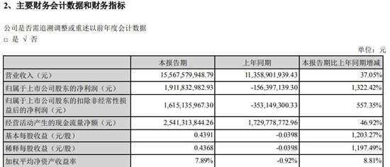 苹果供应商蓝思科技上半年实现营收155.7亿元 同比增长37%