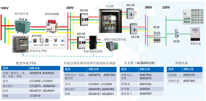 新基建特高压输电网建设风口下,二次侧设备这些信号链芯片及技术很关键