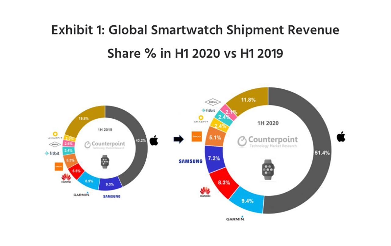 上半年全球智能手表市場報告出爐,華為與蘋果差距大,小天才夠牛