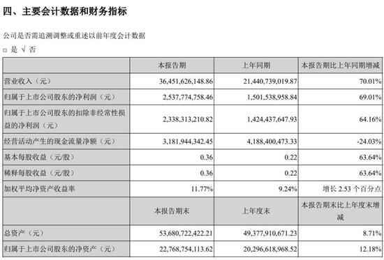 蘋果供應商立訊精密上半年實現營收364.52億元 同比增長70%
