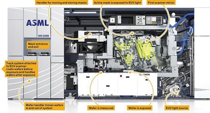 10亿元一台EUV光刻机!芯片产能数量曝光:够华为手机用吗?