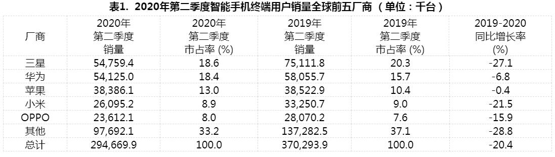 Gartner:2020年第二季度全球智能手机销量下滑20%