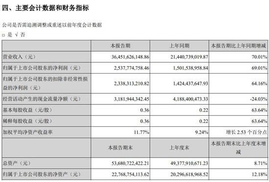 苹果供应商立讯精密上半年实现营收364.52亿元 同比增长70%