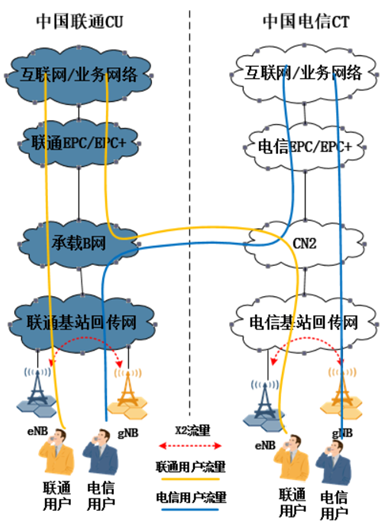5G NSA阶段联通电信共建共享对接方案