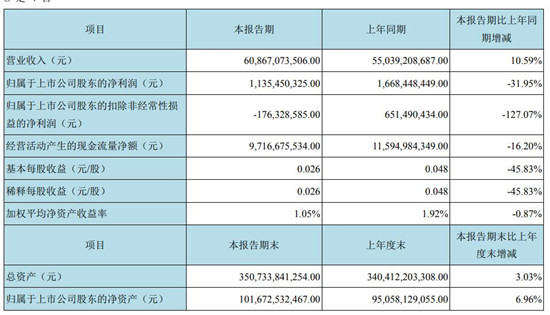京东方今年上半年实现营收608.67亿元 同比增长10.59%