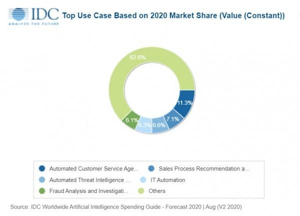 IDC:预计全球人工智能支出将在四年内翻一番