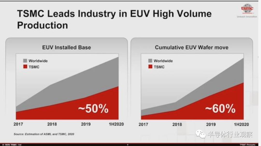 台积电买下市场上50%的EUV光刻机 贡献了60%的产能