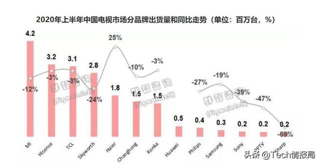 國內彩電市場大洗牌:小米第一華為第七