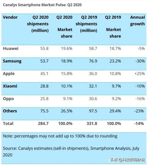 2季度全球手机出货量苹果暴涨25%,华为降5%