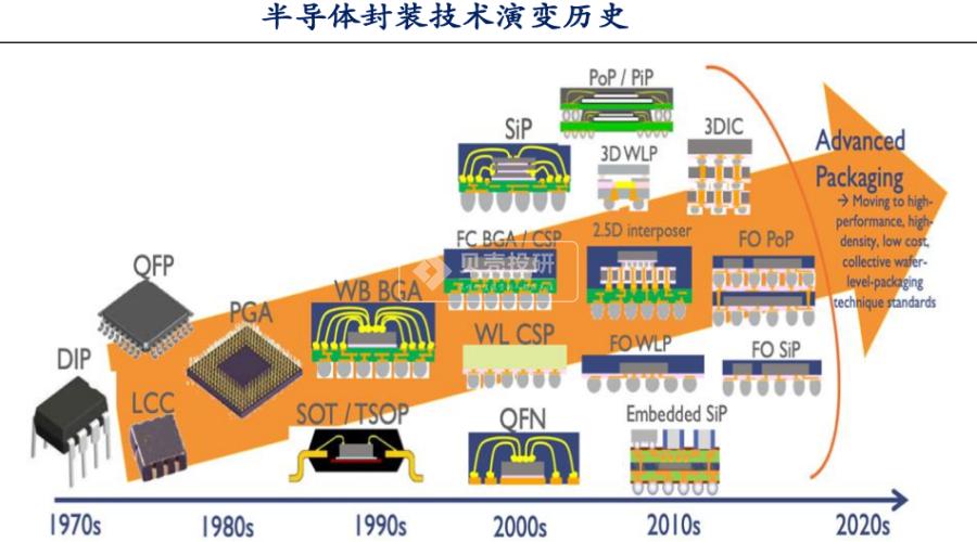 芯片产业链剖析——谁是芯片封测行业国家队选手?