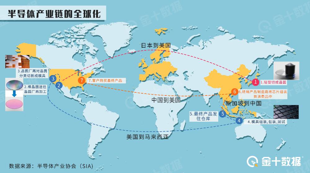 暴涨200%!中国半导体行业传好消息:前7个月投资总额突破600亿