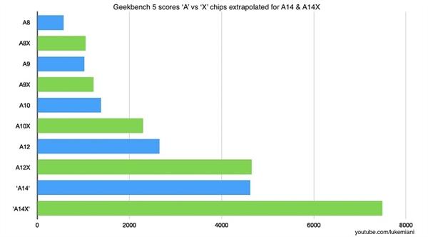 消息称苹果今年年内量产A14X:性能叫板Intel i9-9880H