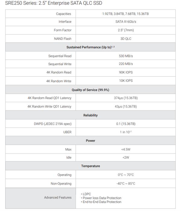 群联发布最高容量的QLC闪存硬盘:15.36TB、掀翻HDD