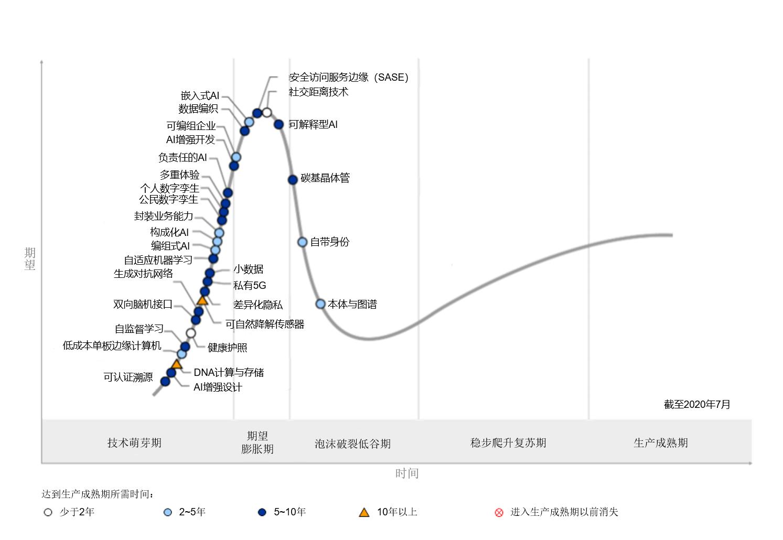 Gartner發布未來十年推動技術創新的五大新興趨勢