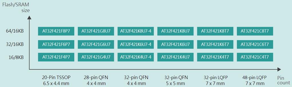 雅特力AT32F421系列MCU低至 0.195美金,打造Cortex -M4内核性价比新高度