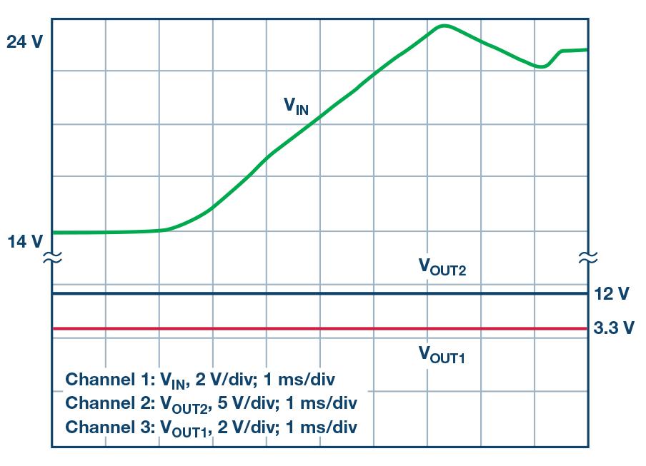 图3 - 一款IC 适用于多种 DC-DC 拓扑:双输出降压型 IC 也可用于 SEPIC 和升压应用.jpg
