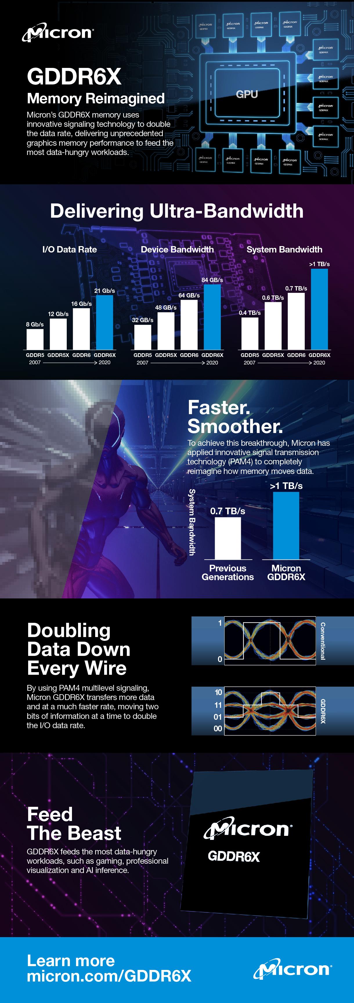GDDR6X - Memory Reimagined_Infographic.jpg