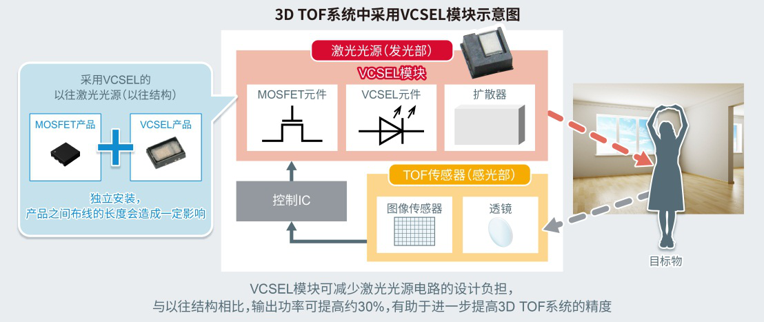 有助于减轻激光光源电路的设计负担并提高测距精度