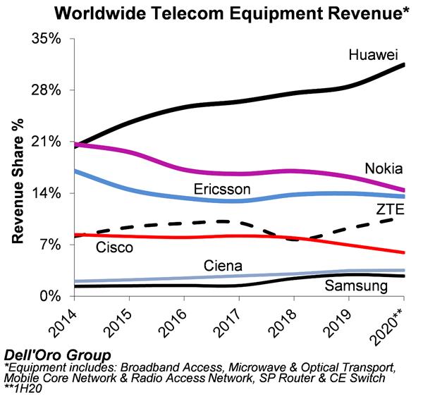 2020上半年全球电信设备厂商排名出炉:华为第一 31%份额无可阻挡