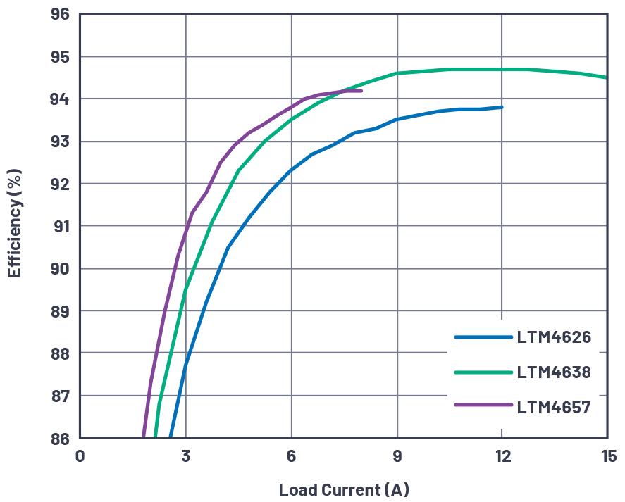 图2 - 20 VIN、8 A高效率微型封装降压型µModule器件.jpg