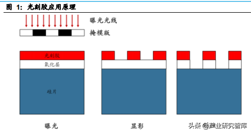 光刻胶:芯片产业链形成的关键原料