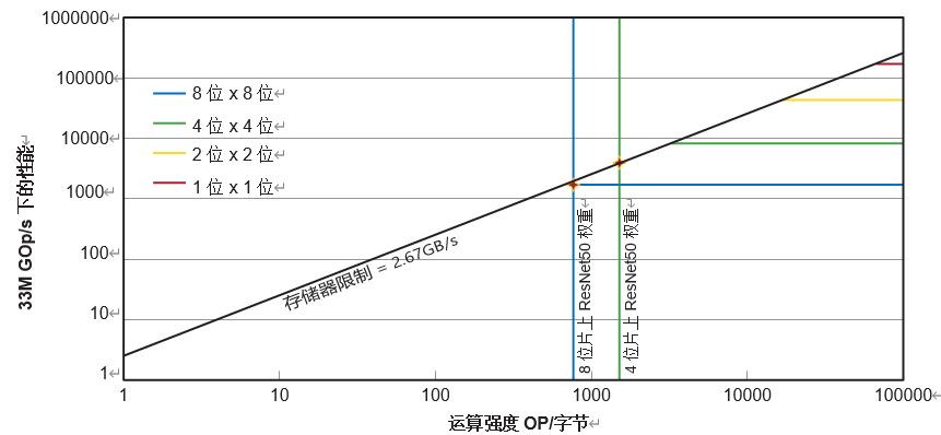 赛灵思器件上的 INT4 优化卷积神经网络(1)