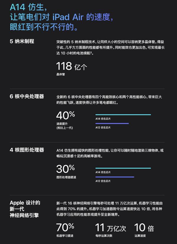 蘋果發布A14 Bionic處理器:全球首發5nm工藝、118億晶體管怪獸