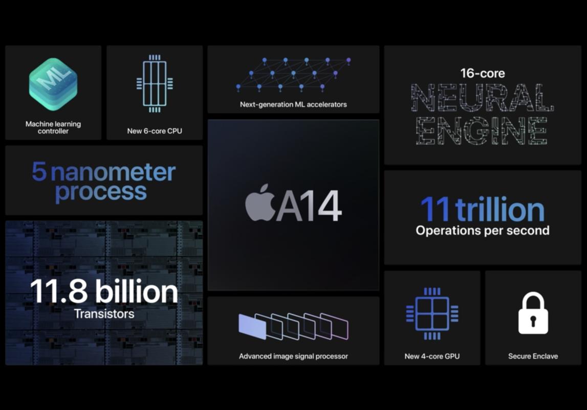 iPhone 12今天没来,苹果早就告诉你要迟到,不过A14芯片提前来了