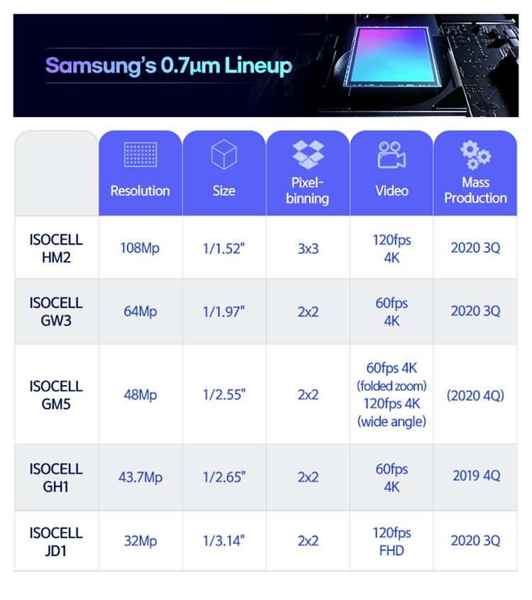 三星发布四颗0.7μm单像素CMOS 可缩小手机摄像头凸起