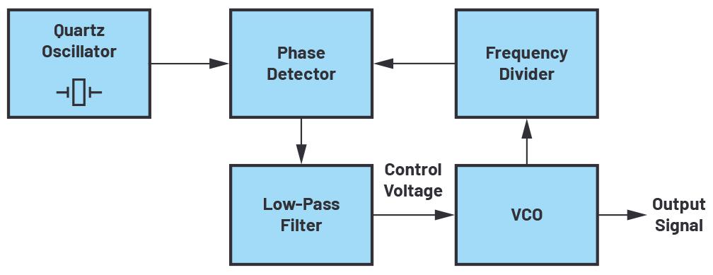 驱动高压锁相环频率合成器电路的VCO