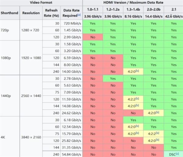 HDMI和DP 谁才是未来主流?