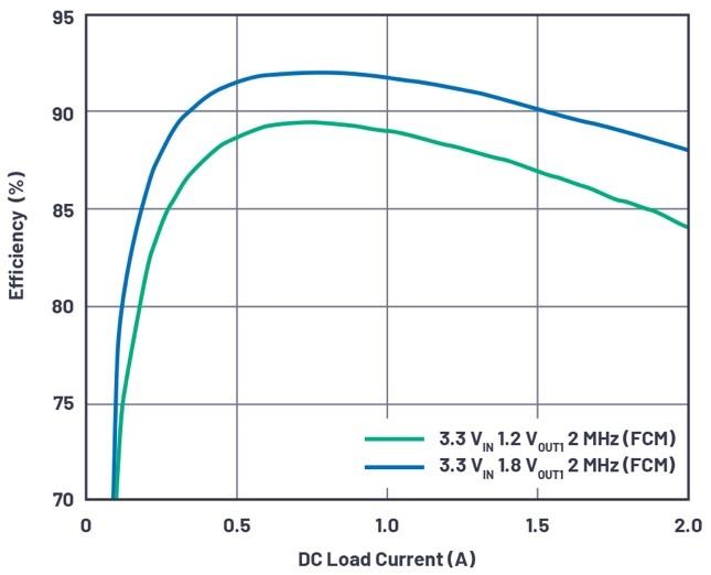 图5 - 3.6 V输入、双路输出µModule降压稳压器以3 mm × 4 mm小尺寸为每通道提供2 A电流.jpg