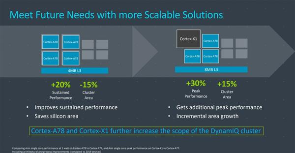 5nm旗舰芯高通骁龙875曝光:首次采用超大核心ARM X1