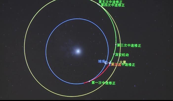 天问一号探测器完成第2次轨道中途修正:已飞行60天