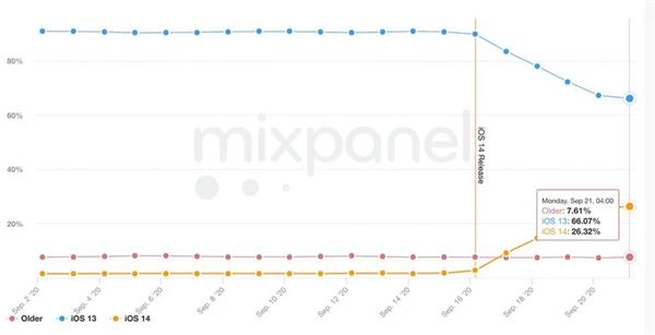 iOS 14更新率创新高:5天超25%的iPhone等设备升级!
