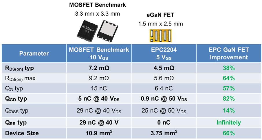 宜普电源转换公司(EPC)最新推出 100 V eGaNFET产品,为业界树立全新性能基准