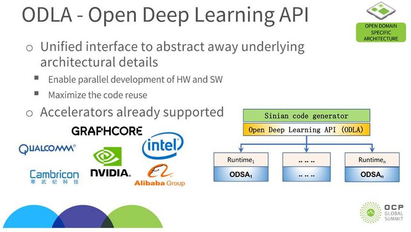 Graphcore宣布支持阿里云深度学习开放接口标准