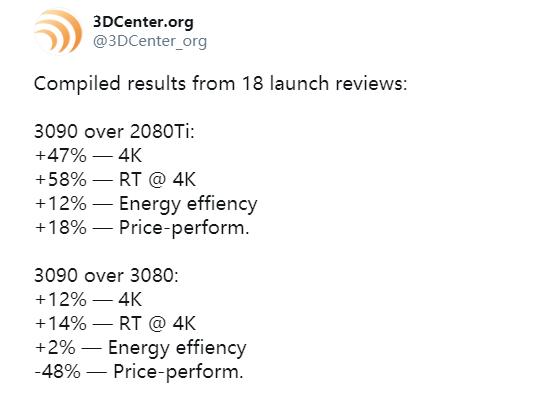 RTX 3090辜負卡皇之名:能效提升僅僅12%