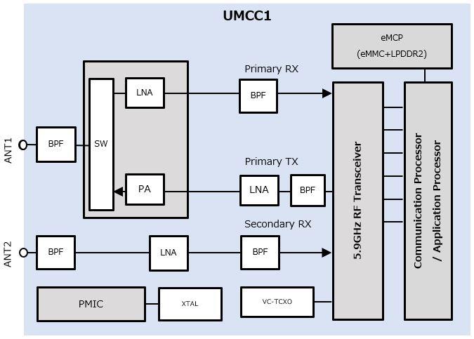 Block Diagram_UMCC1.JPG