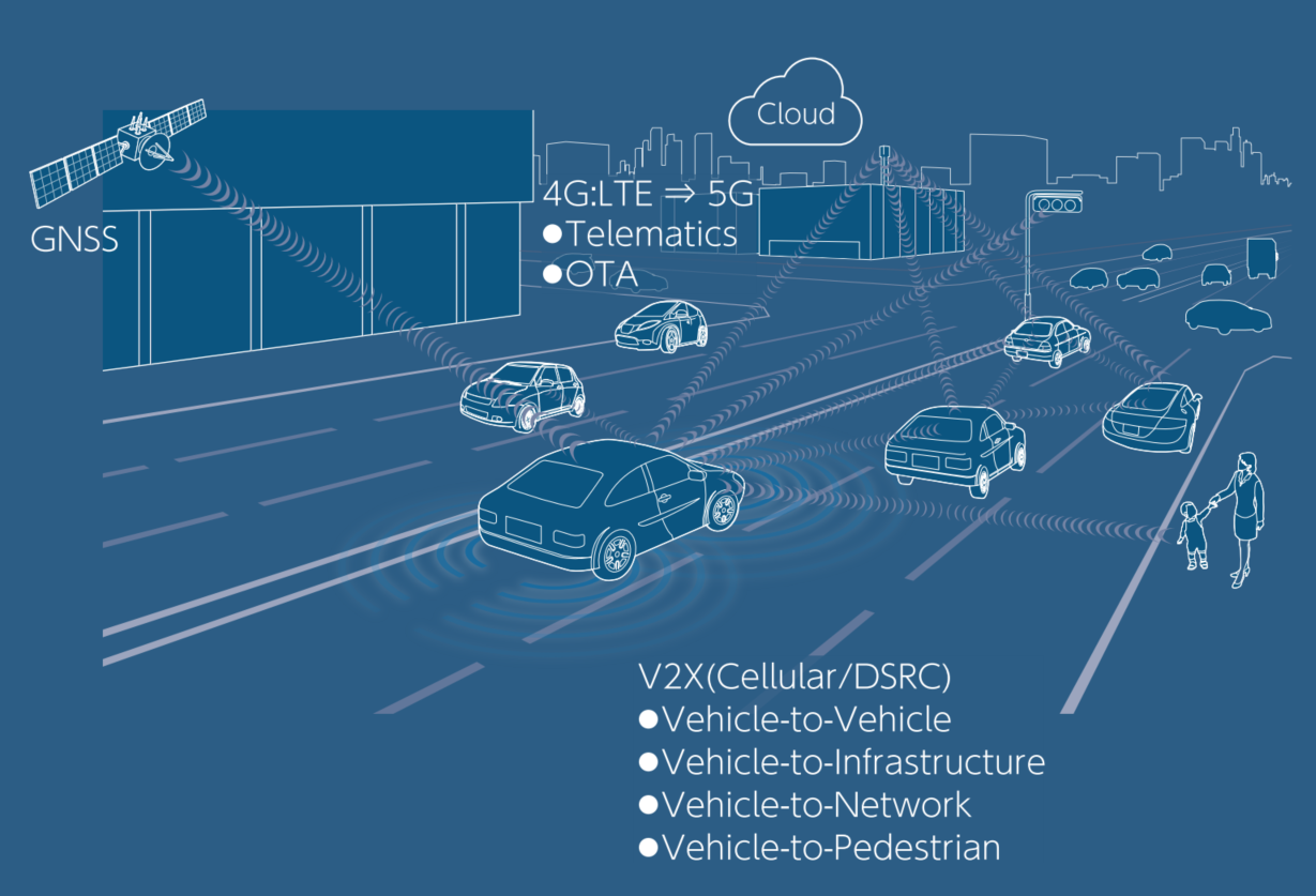 Products for the Connected Vehicle Domain.PNG