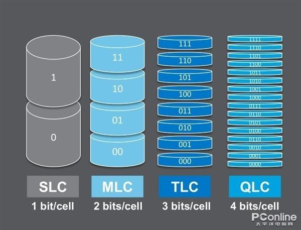 QLC SSD不好?只是价格还不够理想而已!