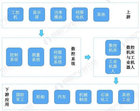 预见2020:《2020年中国数控系统产业全景图谱》
