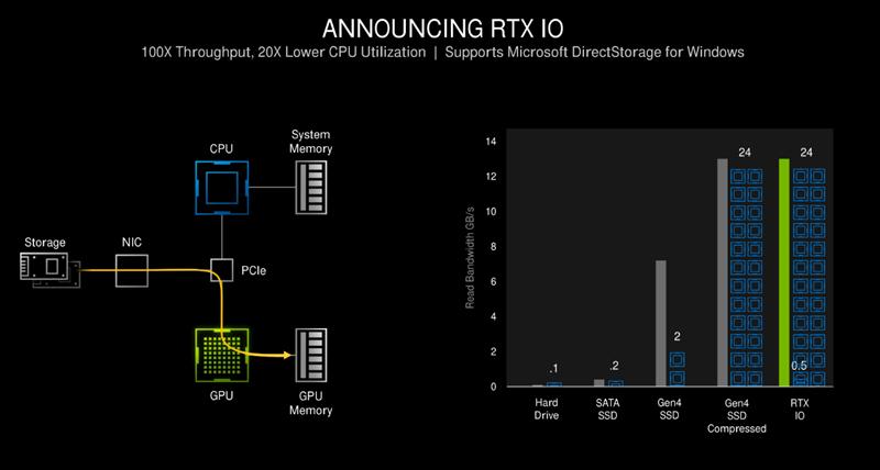万元顶级旗舰降临!RTX 3090首发评测:没想到这么能超