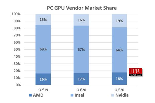 NVIDIA为什么要革自己的命?还不都是AMD